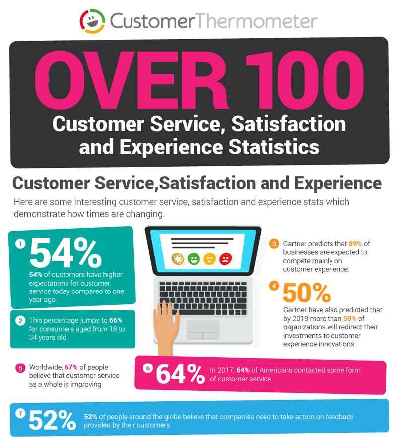 100-customer-service-stats-2019-snapshot