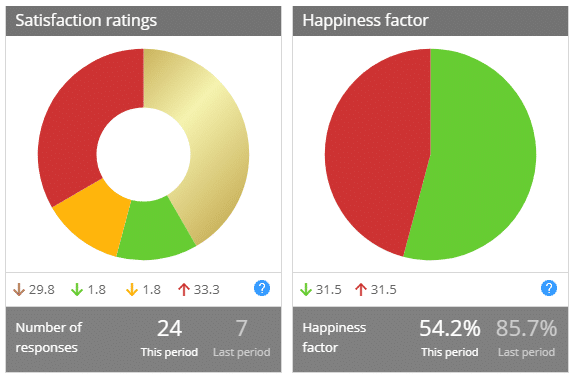 Satisfaction ratings happiness factor dashboard