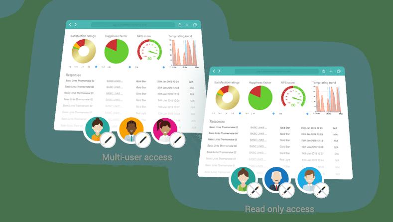Multi-user access options