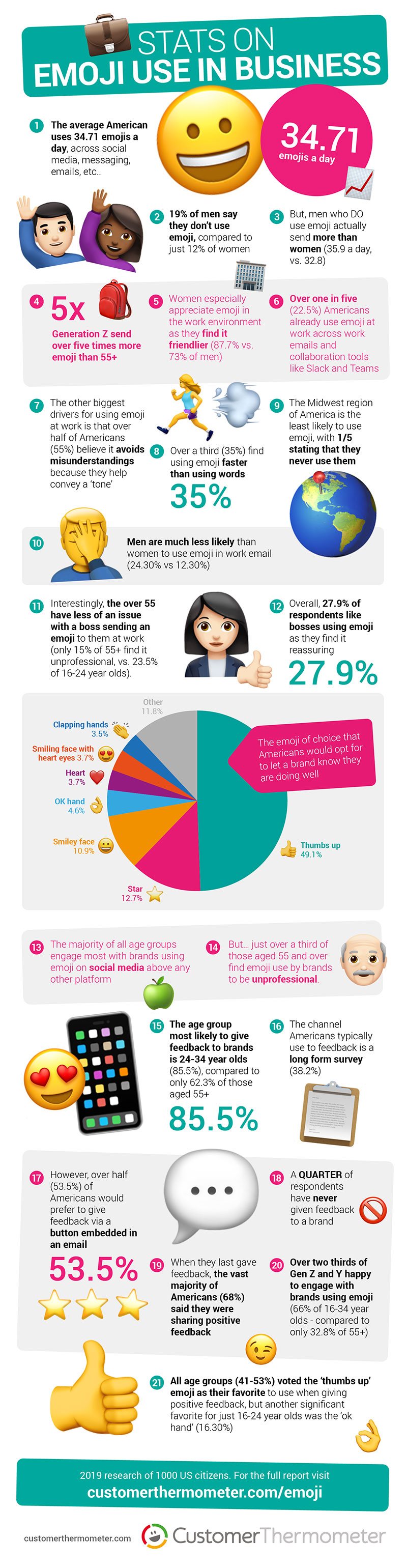 Customer Thermometer Emoji Infographic web