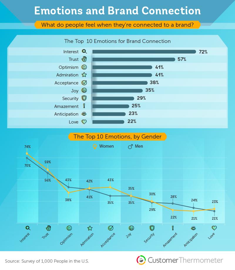 brand loyalty statistics emotion