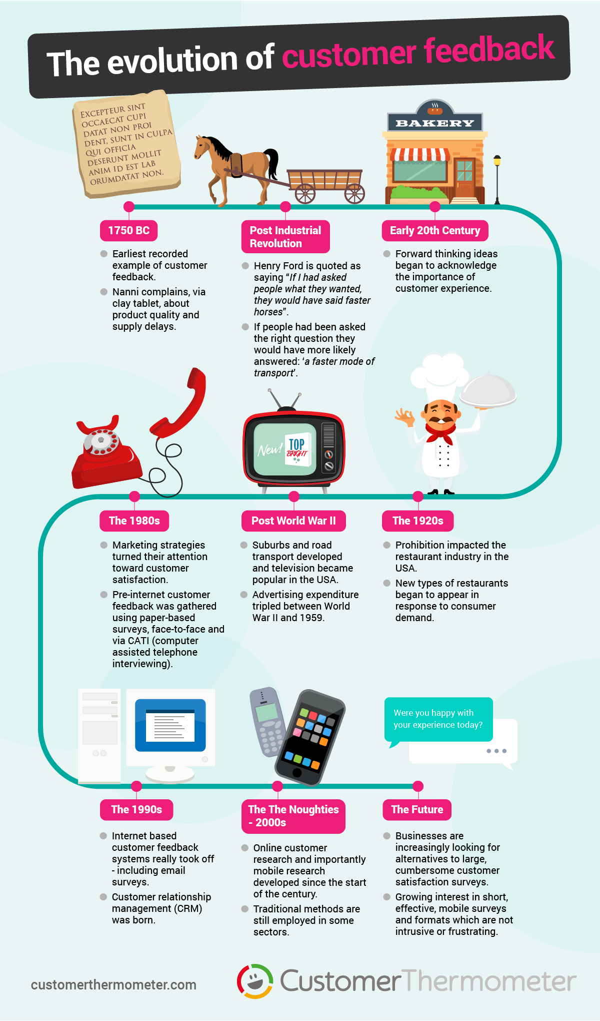 evolution of customer feedback infographic