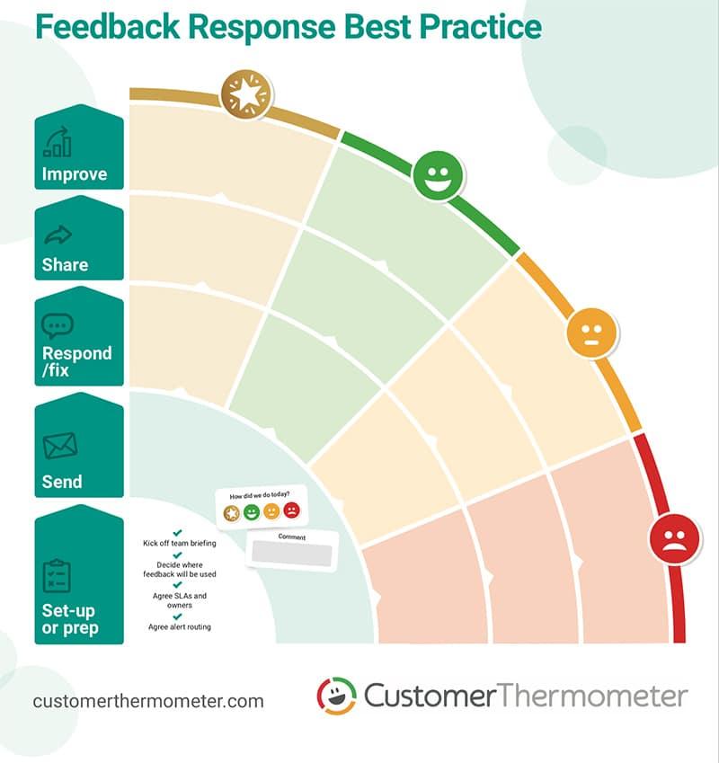 customer feedback response planner