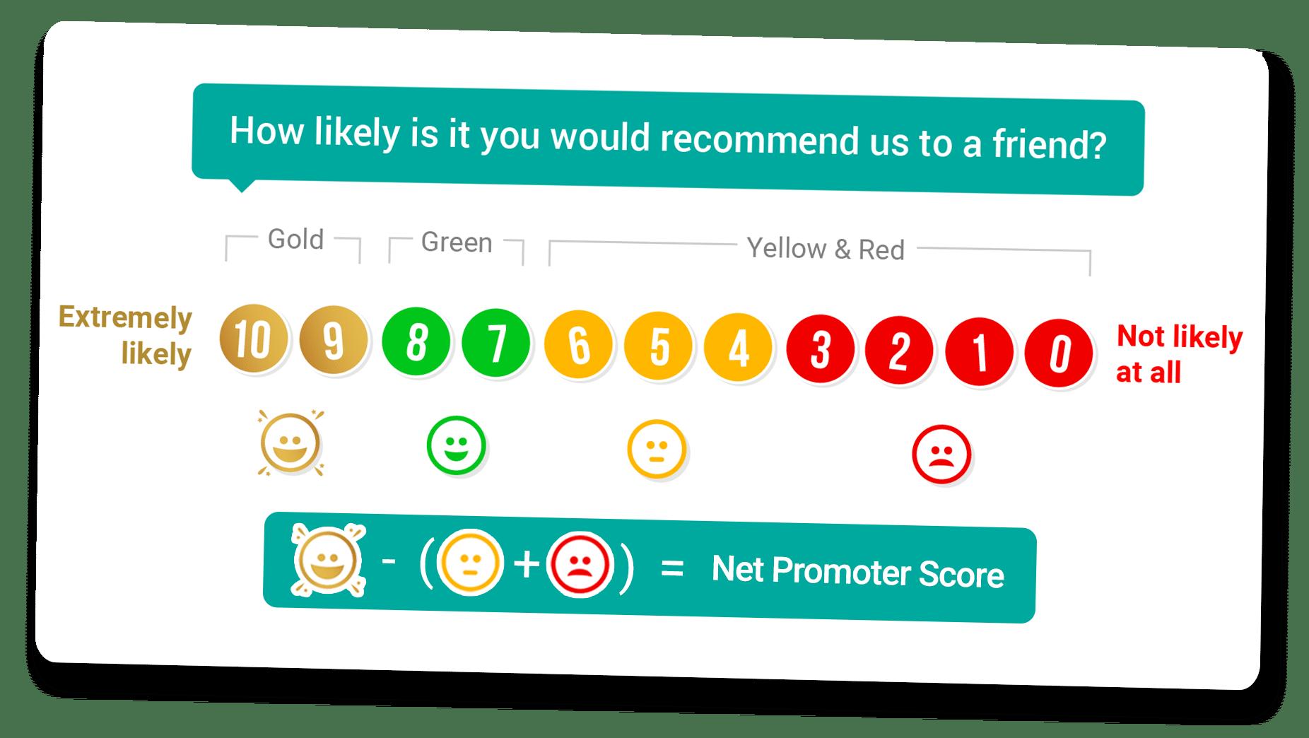 net promoter score survey calculation ct