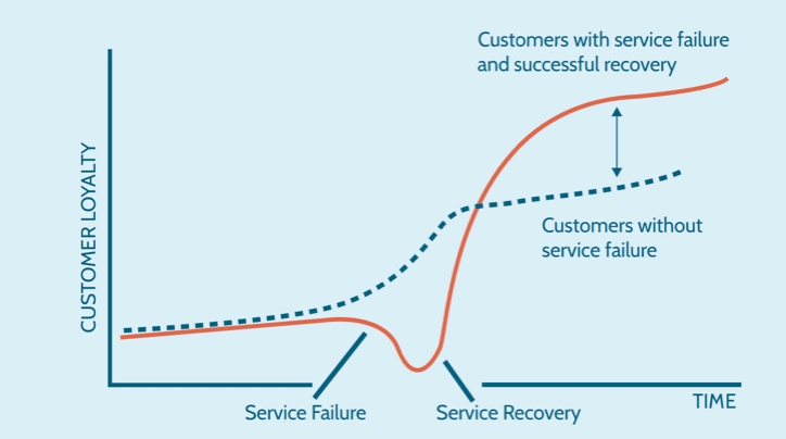 How to stop your customers from leaving you: The service recovery paradox