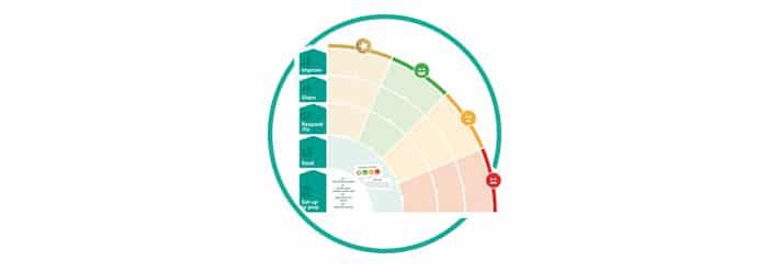 customer feedback response best practice