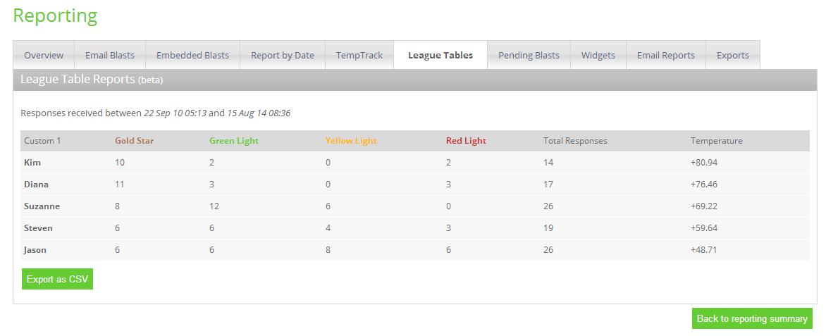 satisfaction-league-table
