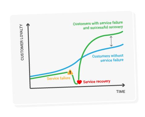 service-recovery-loyalty
