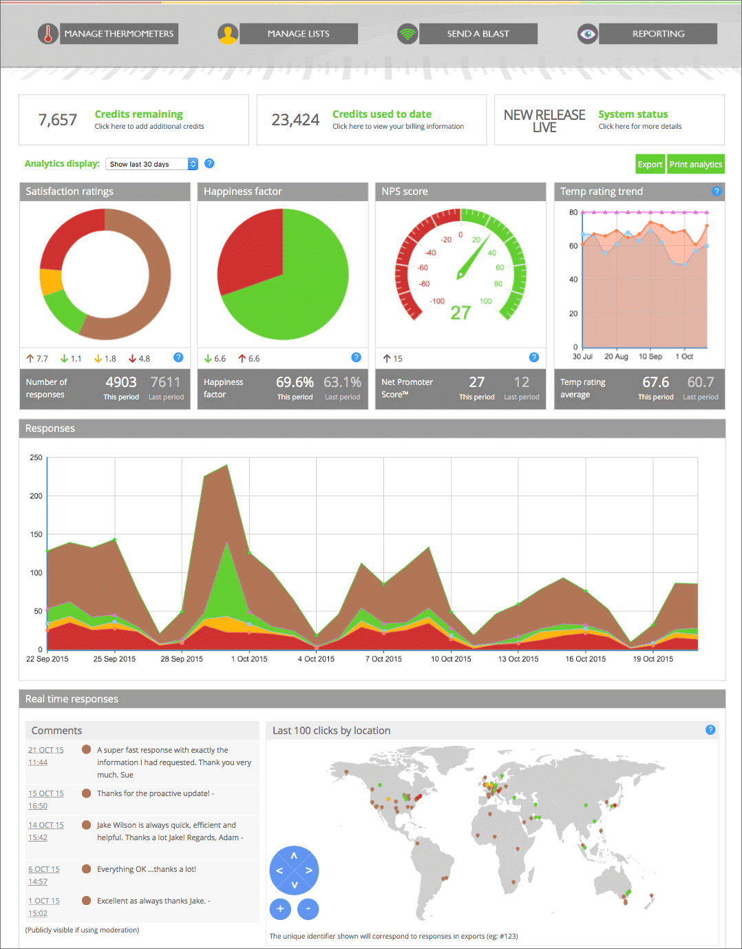 Staff satisfaction survey dashboard